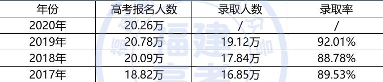 2017-2019年福建高考录取情况