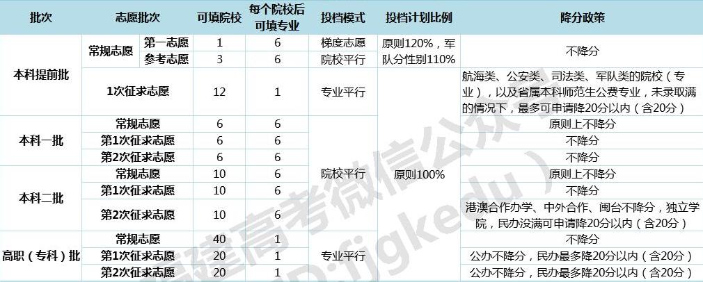 2019年福建省各批次<a href=http://www.555edu.com/baokao/tianbaozhiyuan/ target=_blank class=infotextkey>志愿填报</a>设置