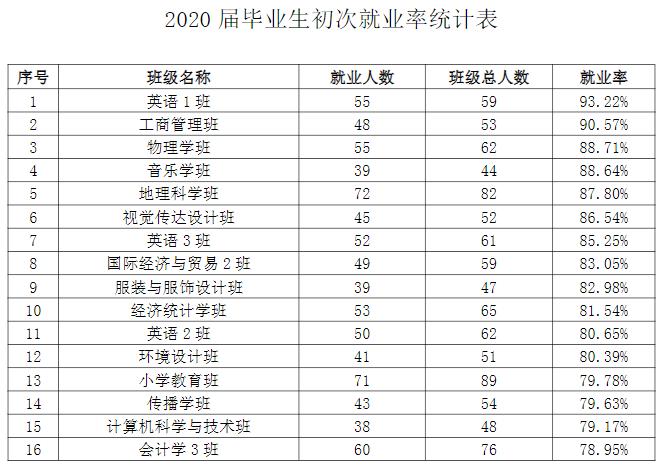江西师范大学科学技术学院2020届毕业生就业质量年度报告